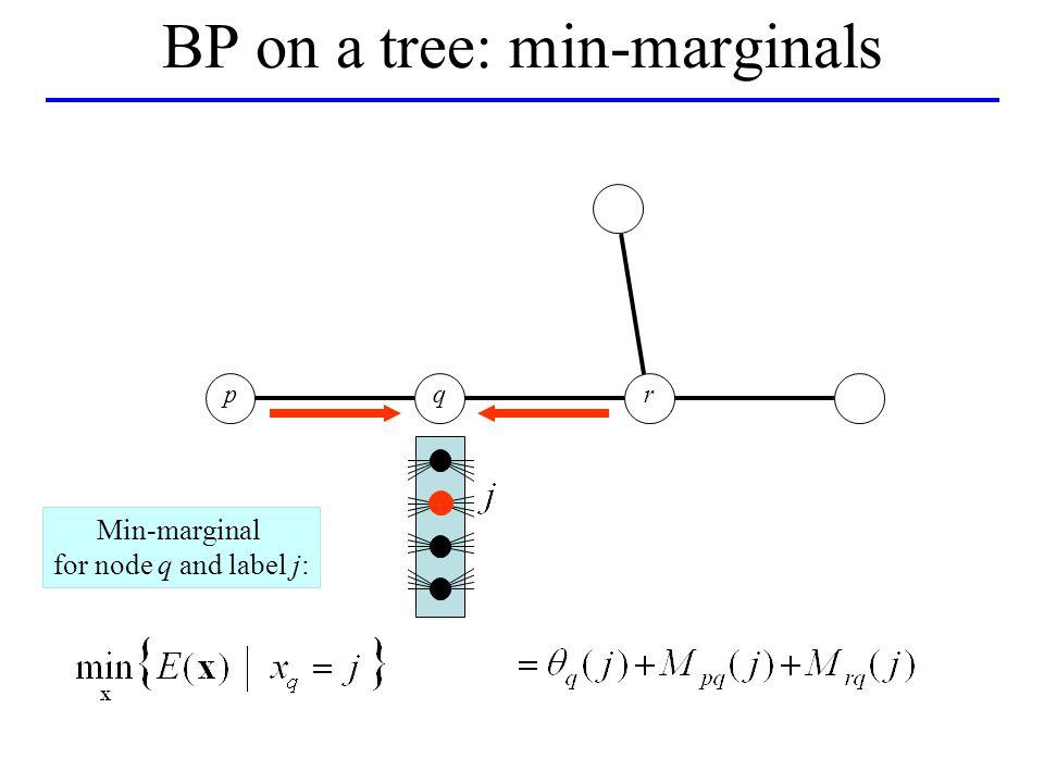 qpr BP on a tree: min-marginals Min-marginal for node q and label j:
