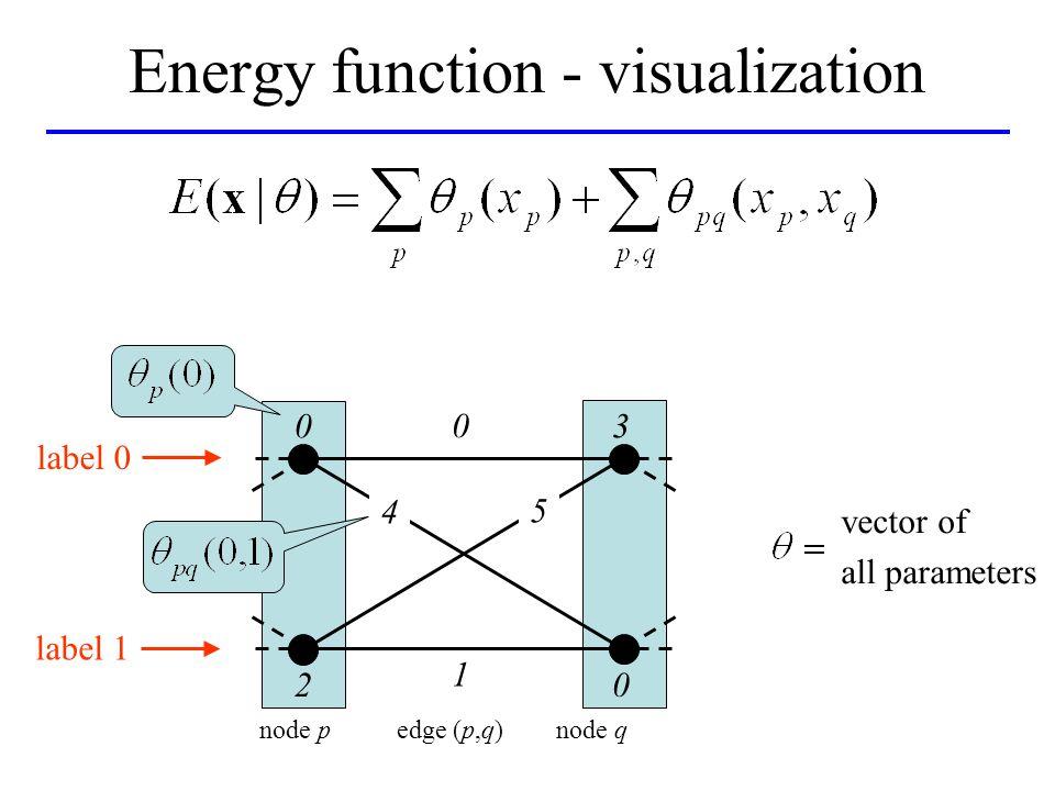 Energy function - visualization 0 4 0 1 3 02 5 node p edge (p,q) node q label 0 label 1 vector of all parameters