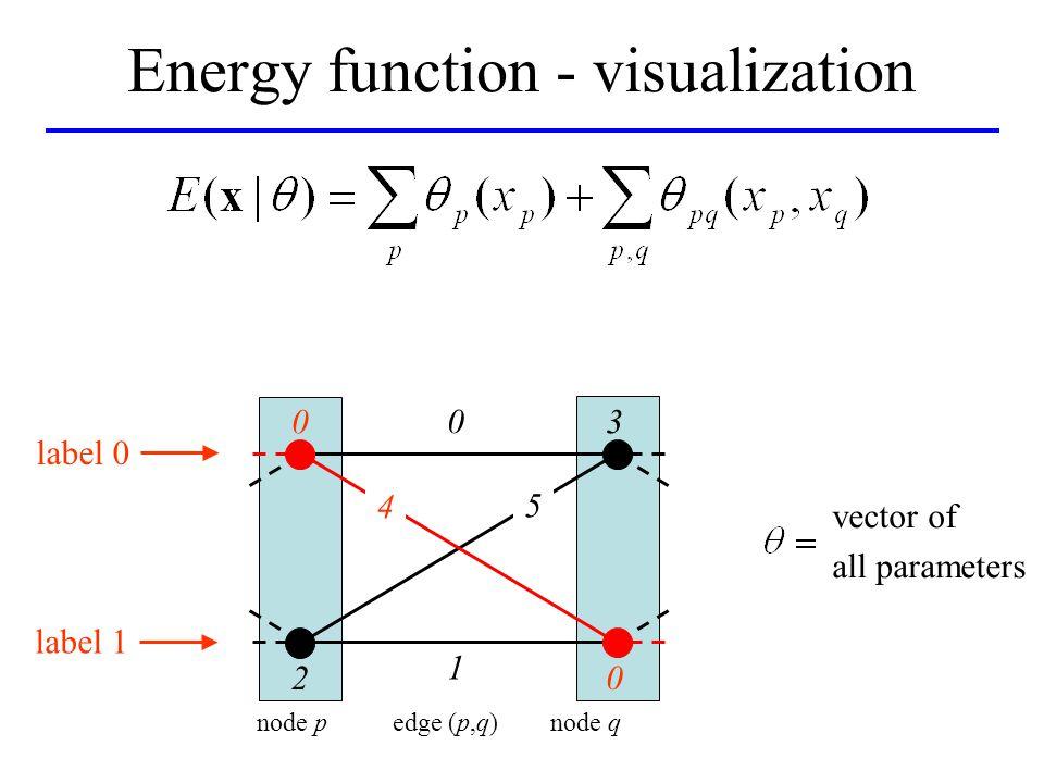 Energy function - visualization 4 0 1 3 02 5 node p edge (p,q) node q label 0 label 1 0 vector of all parameters