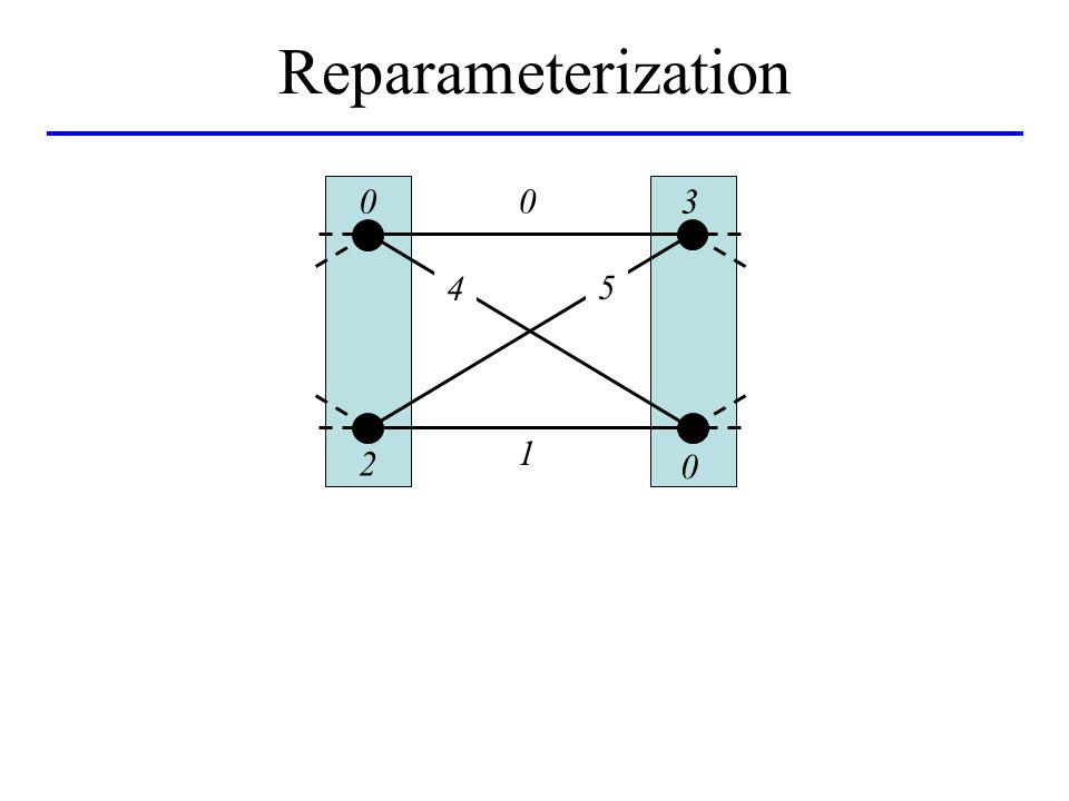 Reparameterization 0 4 0 3 2 5 1 0