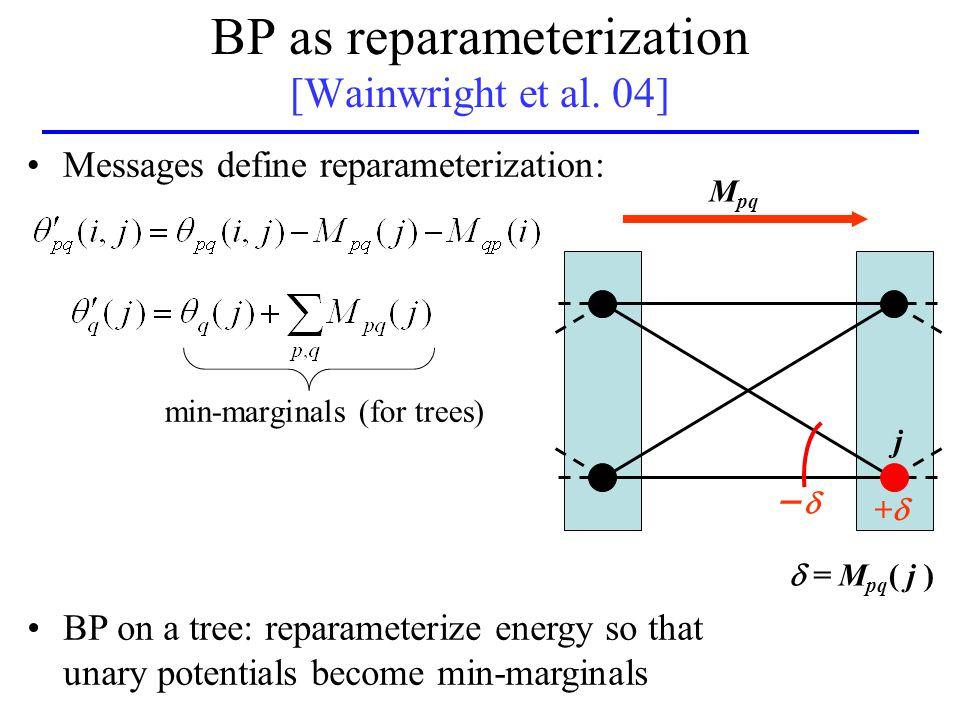 BP as reparameterization [Wainwright et al. 04] ++ ̶  M pq j Messages define reparameterization: BP on a tree: reparameterize energy so that unary