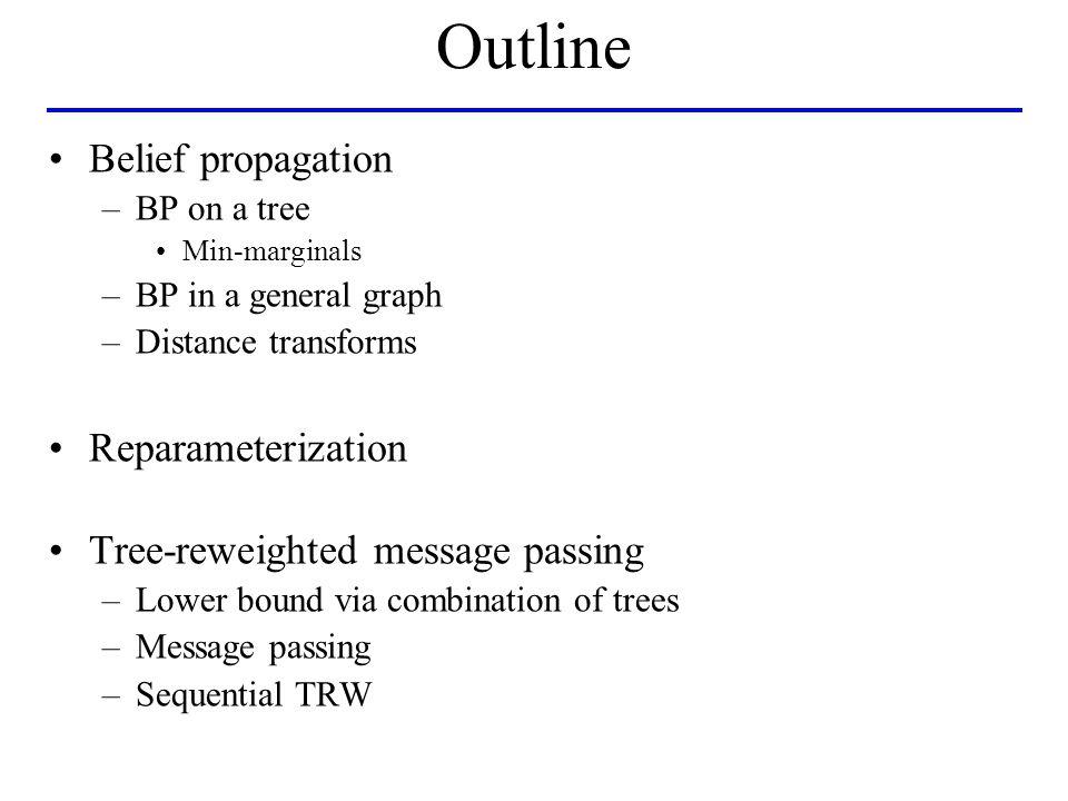 Belief propagation (BP)