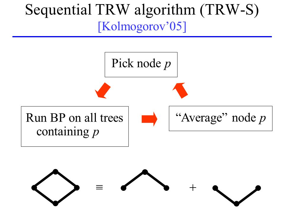 Sequential TRW algorithm (TRW-S) [Kolmogorov'05] Run BP on all trees containing p Average node p Pick node p