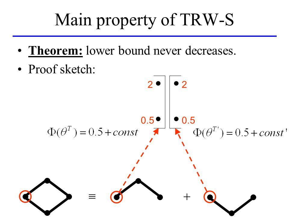 Main property of TRW-S 2 0.5 2 Theorem: lower bound never decreases. Proof sketch: