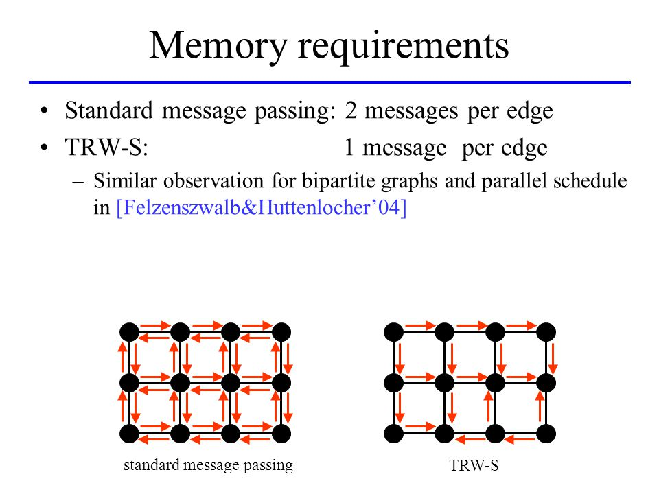 Memory requirements Standard message passing: 2 messages per edge TRW-S: 1 message per edge –Similar observation for bipartite graphs and parallel schedule in [Felzenszwalb&Huttenlocher'04] standard message passing TRW-S