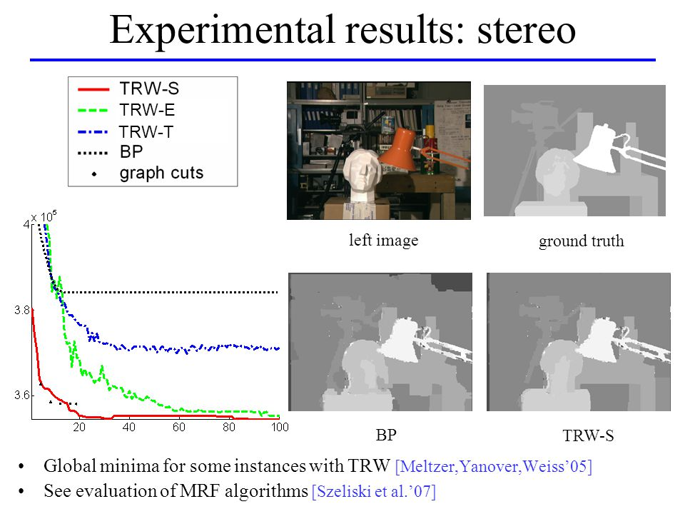 Experimental results: stereo left image ground truth BP TRW-S Global minima for some instances with TRW [Meltzer,Yanover,Weiss'05] See evaluation of MRF algorithms [Szeliski et al.'07] TRW-E TRW-T