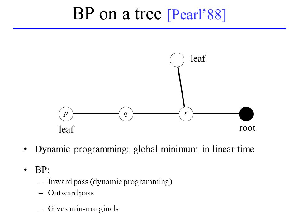 Dynamic programming: global minimum in linear time BP: –Inward pass (dynamic programming) –Outward pass –Gives min-marginals qpr BP on a tree [Pearl'88] root leaf