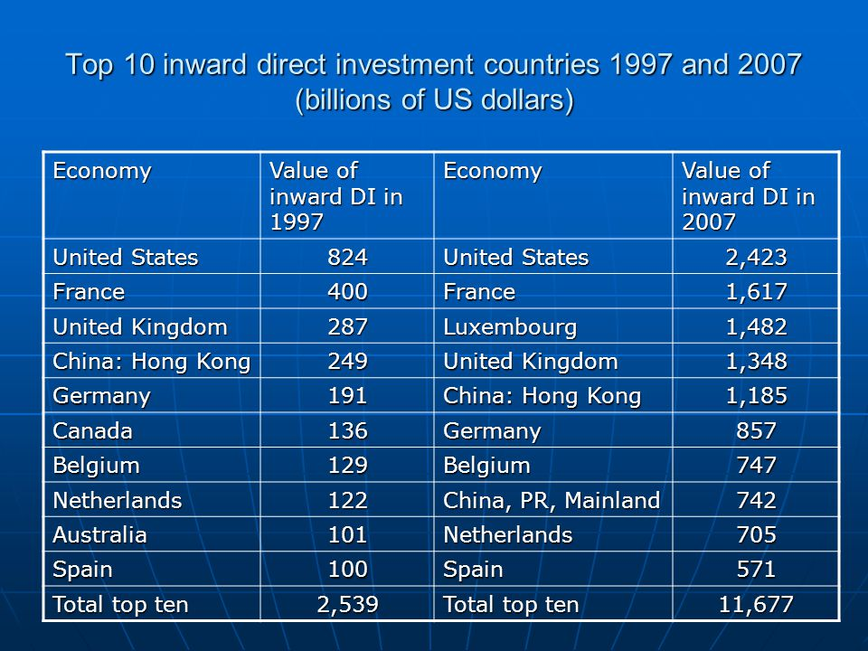 Top 10 inward direct investment countries 1997 and 2007 (billions of US dollars) Economy Value of inward DI in 1997 Economy Value of inward DI in 2007 United States 824 2,423 France400France1,617 United Kingdom 287Luxembourg1,482 China: Hong Kong 249 United Kingdom 1,348 Germany191 China: Hong Kong 1,185 Canada136Germany857 Belgium129Belgium747 Netherlands122 China, PR, Mainland 742 Australia101Netherlands705 Spain100Spain571 Total top ten 2,539 11,677