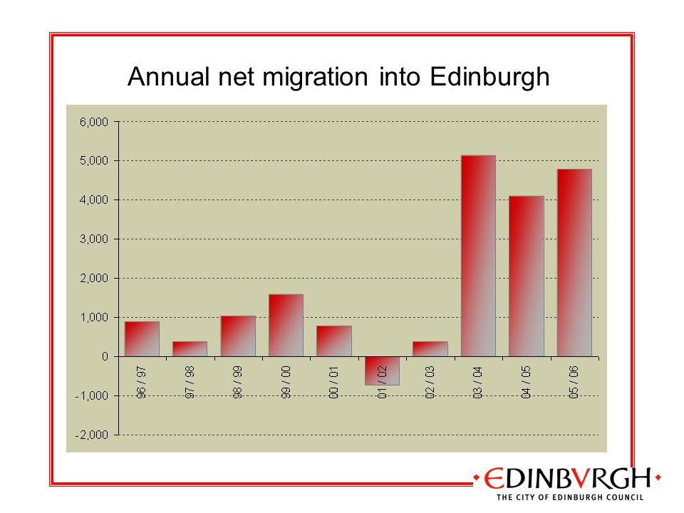 Annual net migration into Edinburgh