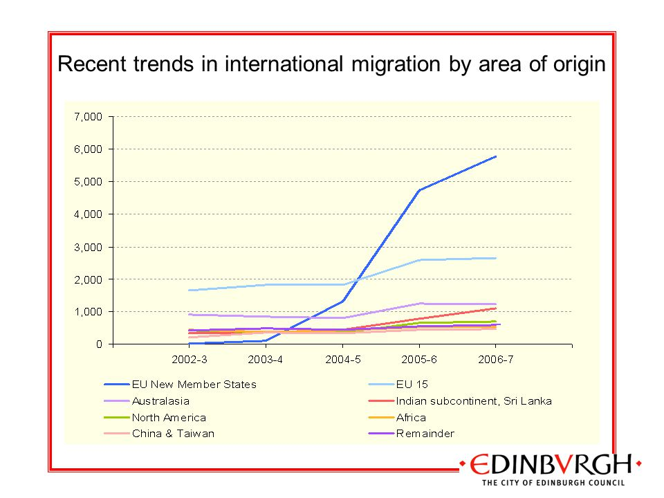 Recent trends in international migration by area of origin
