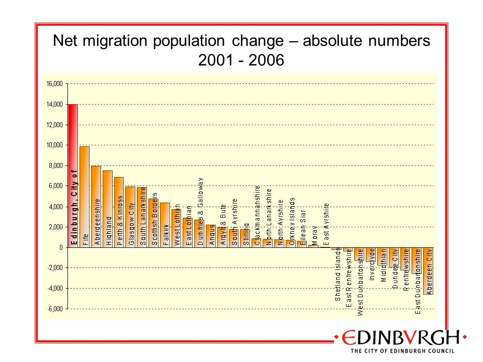 Net migration population change – absolute numbers