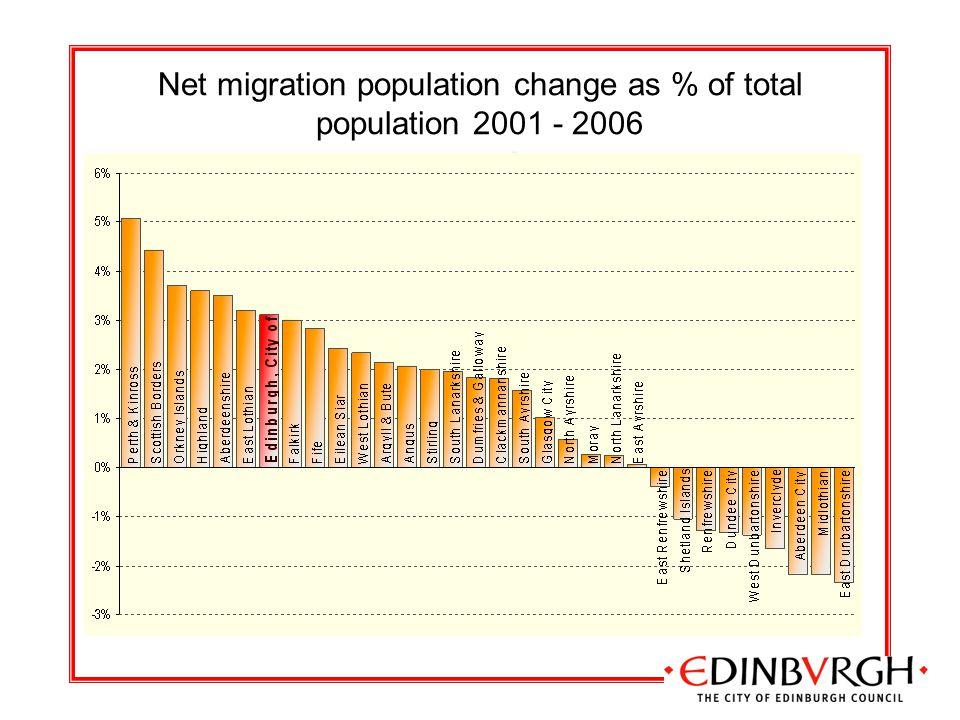 Net migration population change as % of total population 2001 - 2006