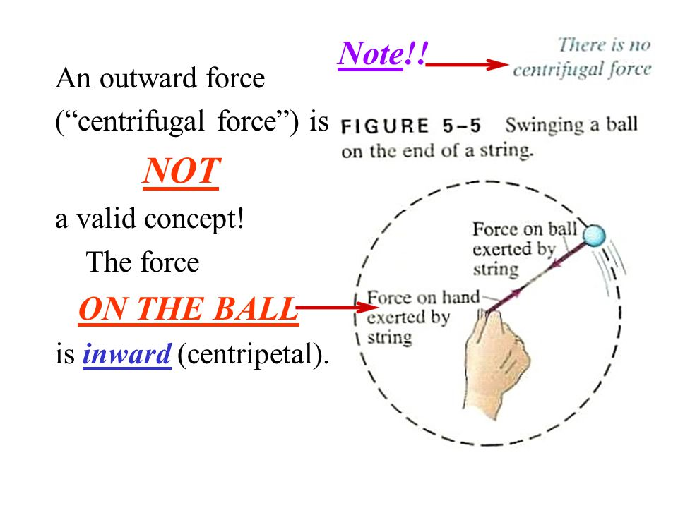 "An outward force (""centrifugal force"") is NOT a valid concept! The force ON THE BALL is inward (centripetal). Note!!"