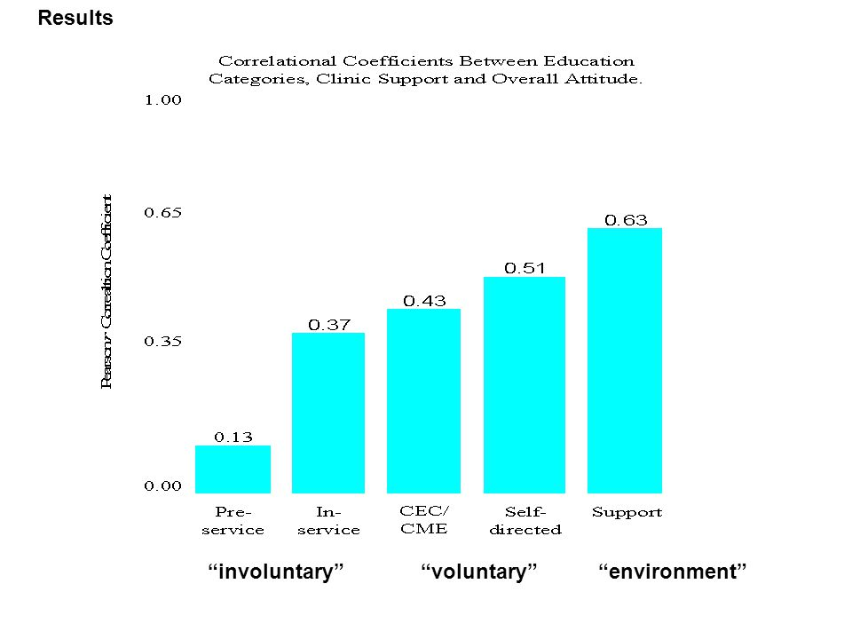 involuntary voluntary environment Results