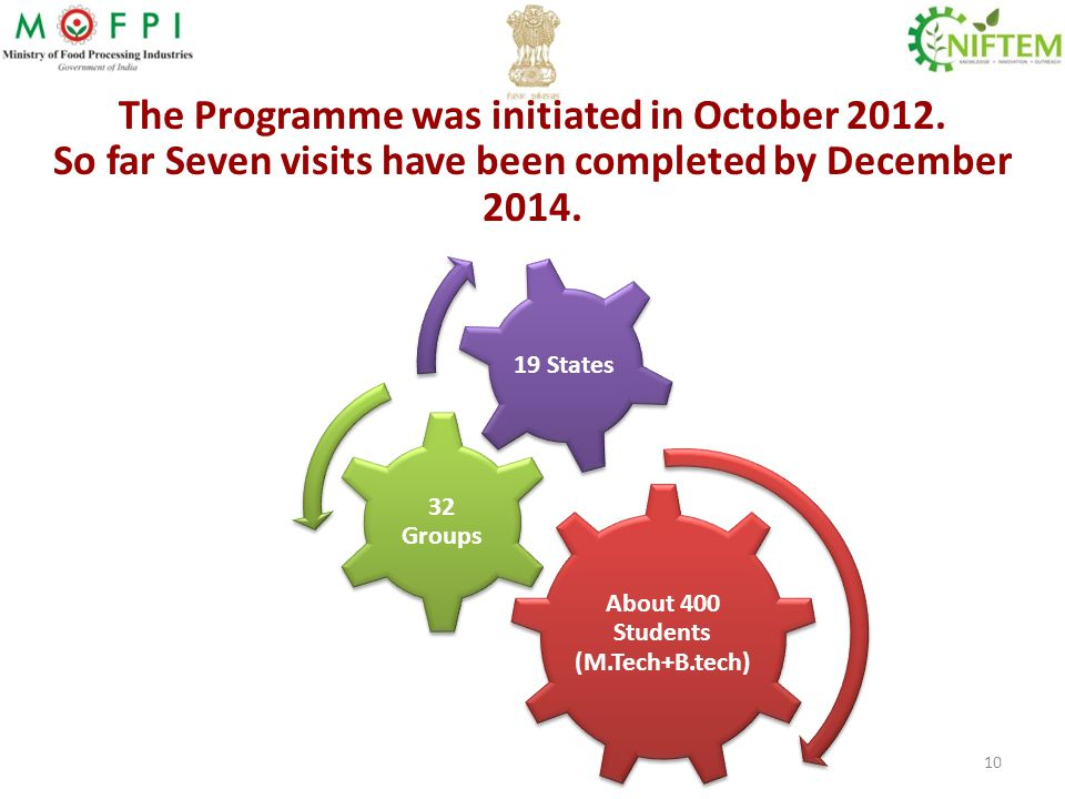 The Programme was initiated in October 2012. So far Seven visits have been completed by December 2014. About 400 Students (M.Tech+B.tech) 32 Groups 19