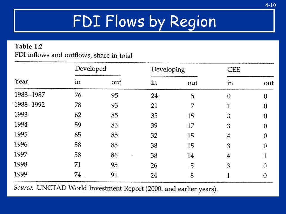 4-10 FDI Flows by Region