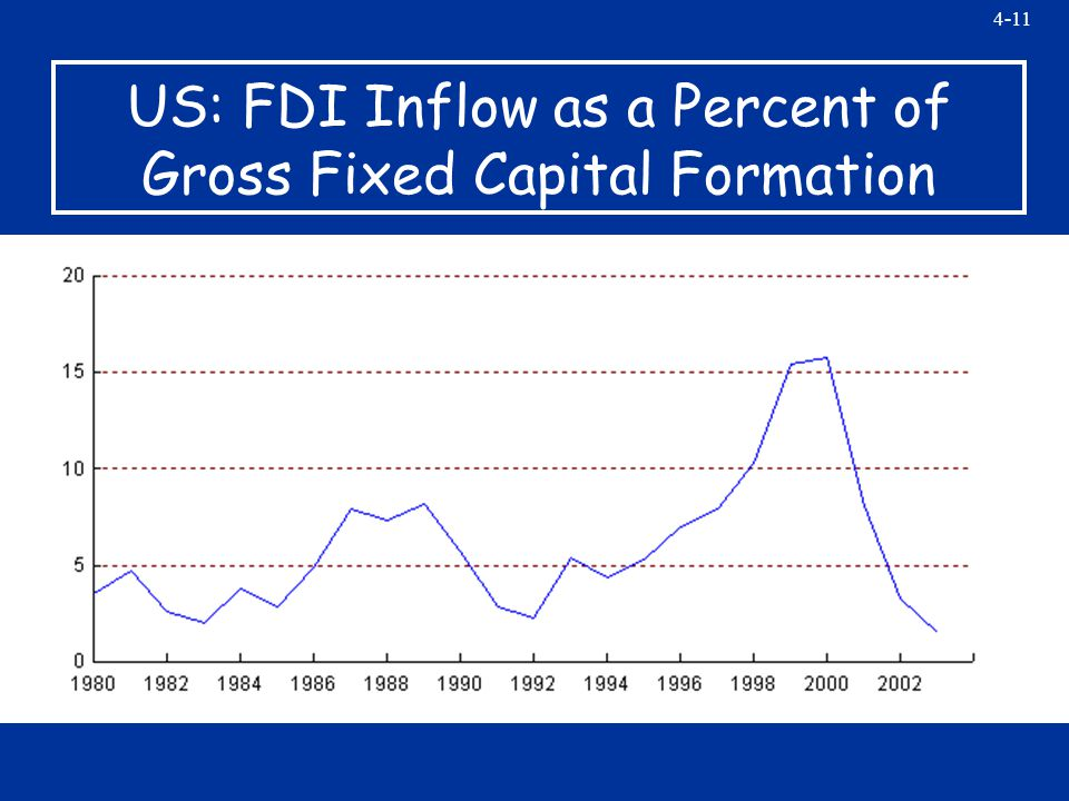 4-11 US: FDI Inflow as a Percent of Gross Fixed Capital Formation