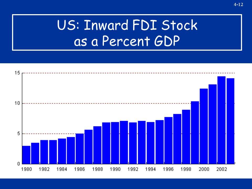 4-12 US: Inward FDI Stock as a Percent GDP