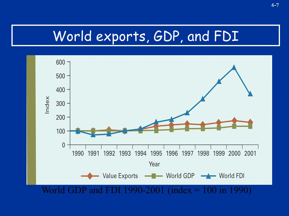 4-7 World exports, GDP, and FDI World GDP and FDI 1990-2001 (index = 100 in 1990)