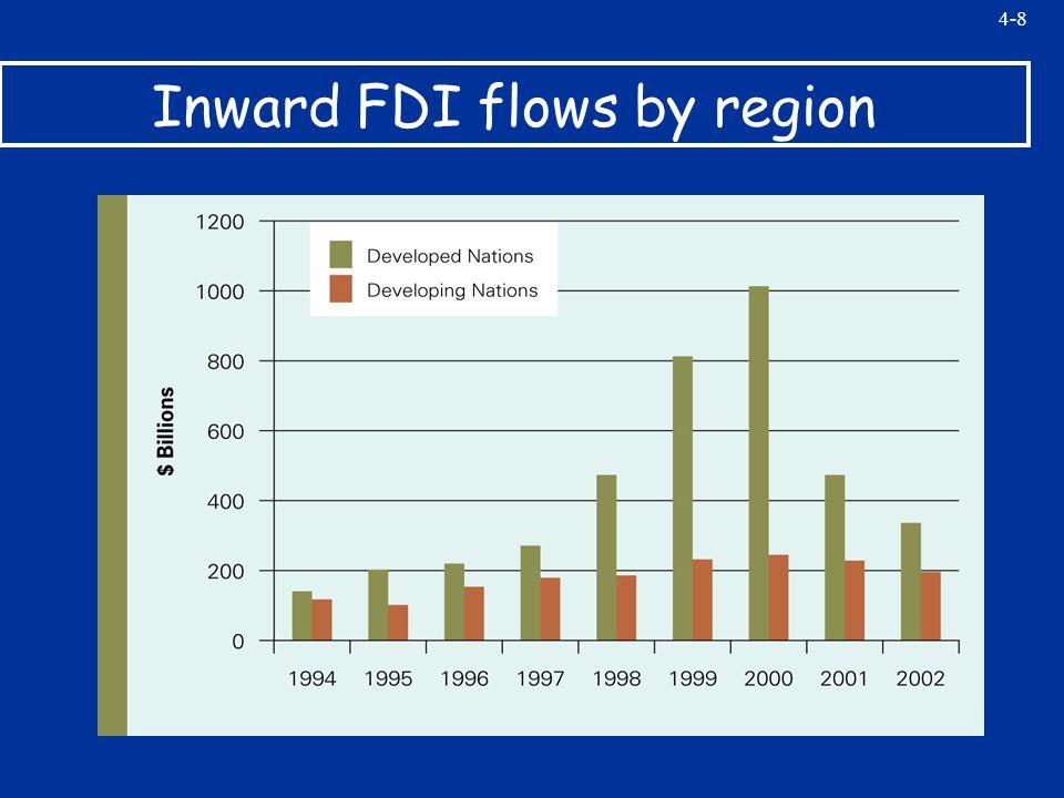 4-8 Inward FDI flows by region