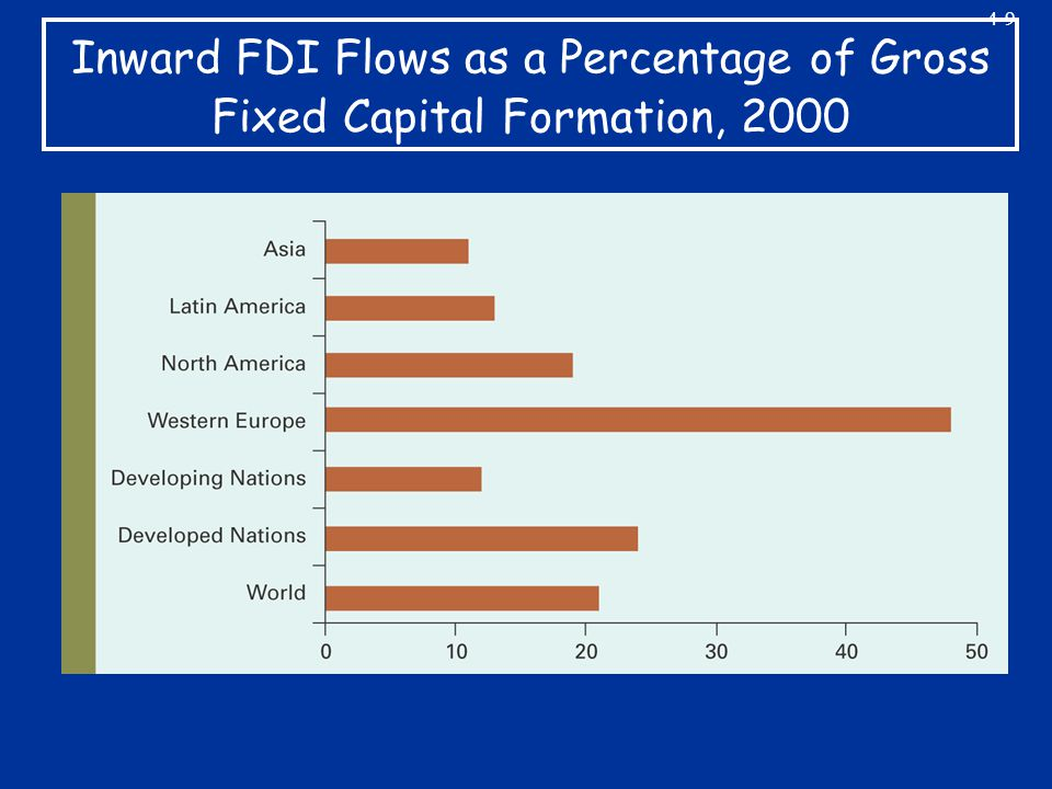 4-9 Inward FDI Flows as a Percentage of Gross Fixed Capital Formation, 2000