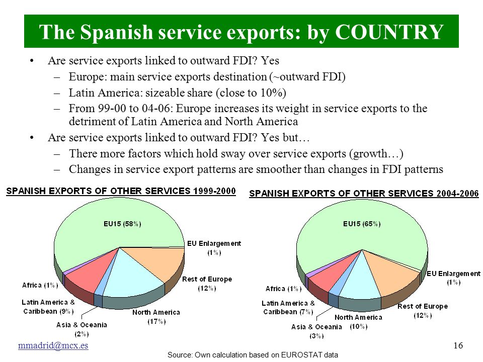 mmadrid@mcx.es16 The Spanish service exports: by COUNTRY Are service exports linked to outward FDI.