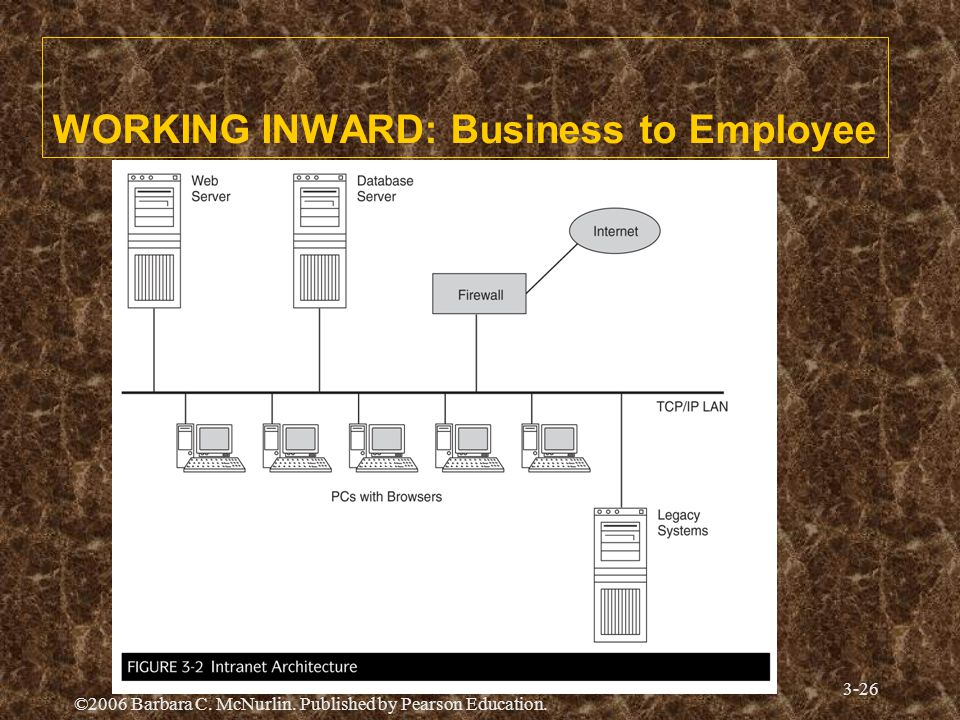 ©2006 Barbara C. McNurlin. Published by Pearson Education. 3-26 WORKING INWARD: Business to Employee