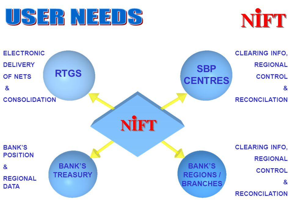 RTGS SBP CENTRES BANK'S TREASURY BANK'S REGIONS / BRANCHES CLEARING INFO, REGIONAL CONTROL & RECONCILATION CLEARING INFO, REGIONAL CONTROL & RECONCILATION BANK'S POSITION & REGIONAL DATA ELECTRONIC DELIVERY OF NETS & CONSOLIDATION