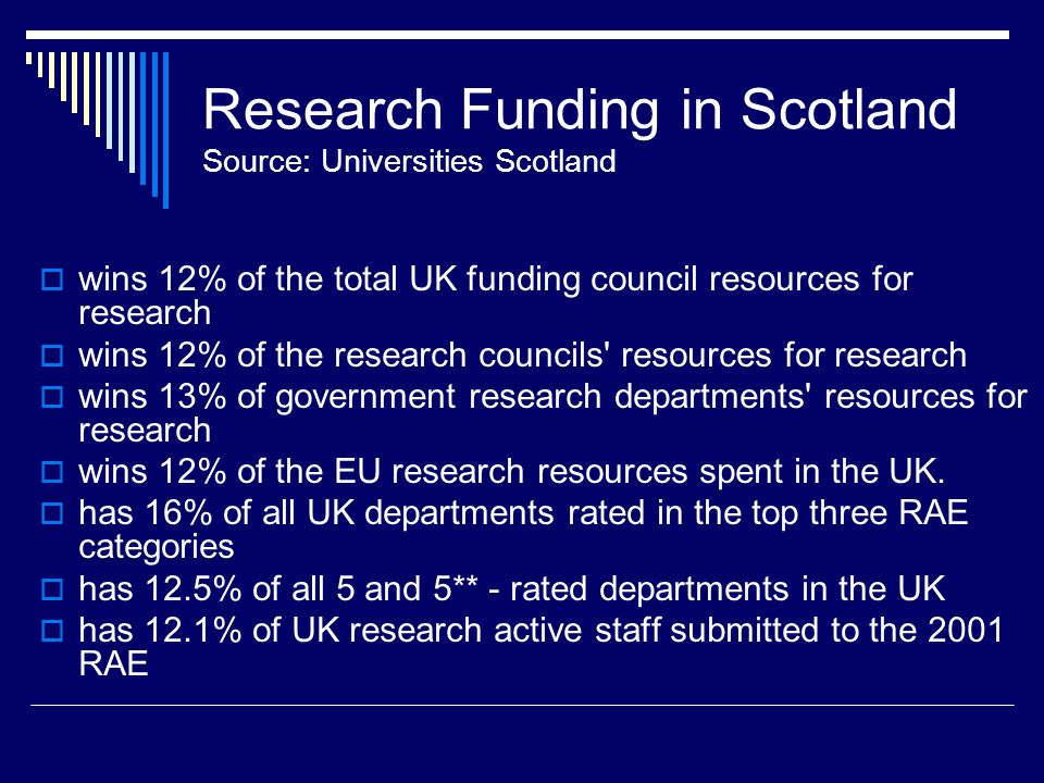 Research Funding in Scotland Source: Universities Scotland  wins 12% of the total UK funding council resources for research  wins 12% of the research councils resources for research  wins 13% of government research departments resources for research  wins 12% of the EU research resources spent in the UK.