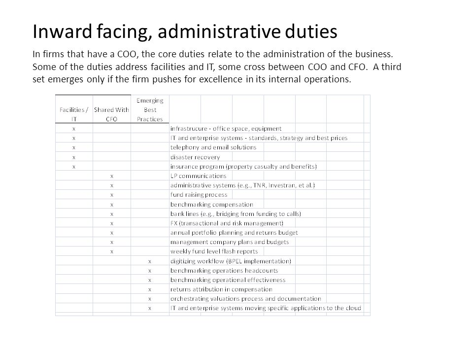 Inward facing, administrative duties In firms that have a COO, the core duties relate to the administration of the business.