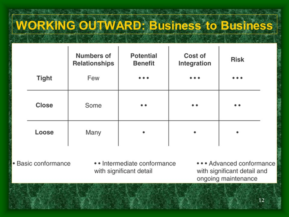12 WORKING OUTWARD: Business to Business