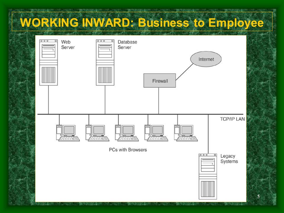 5 WORKING INWARD: Business to Employee