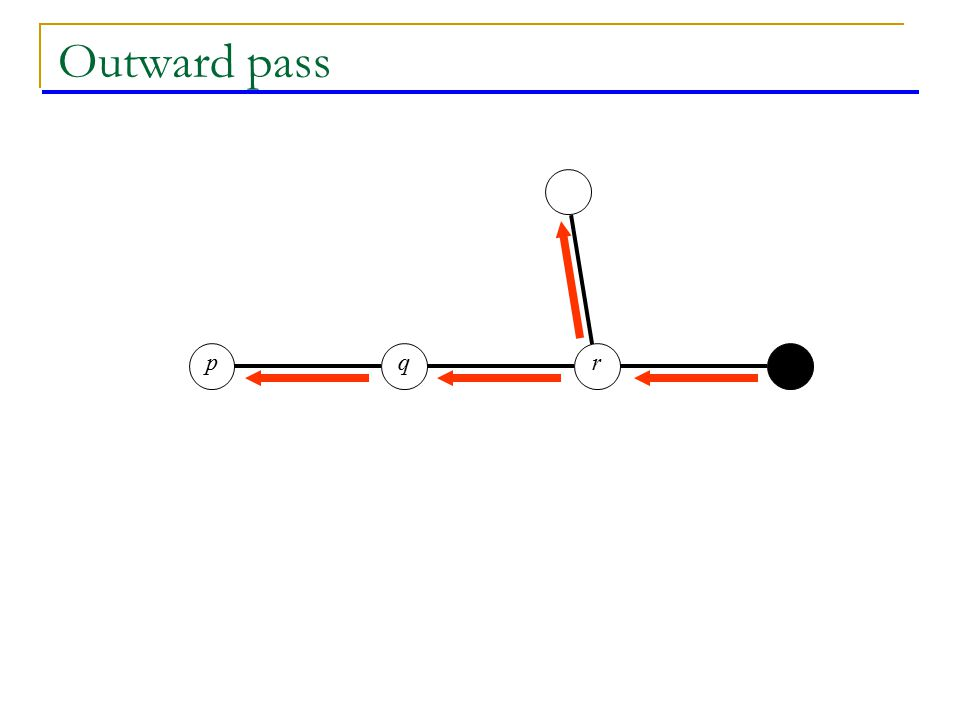 qpr Outward pass