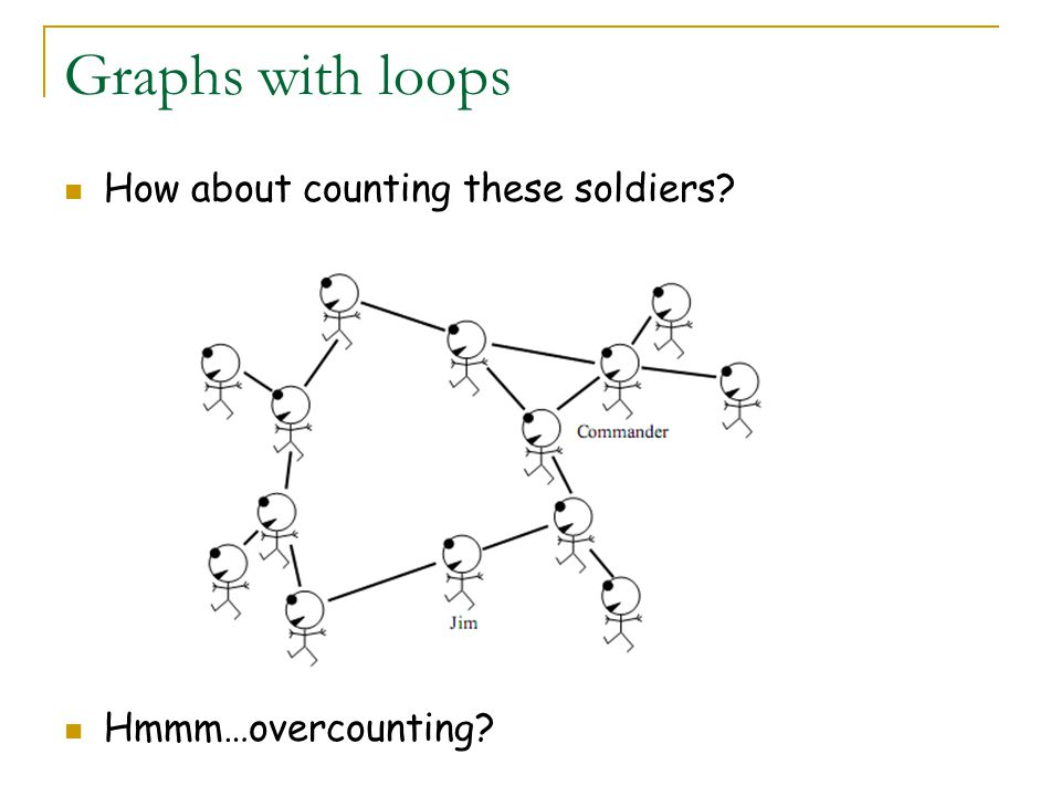 Graphs with loops How about counting these soldiers Hmmm…overcounting