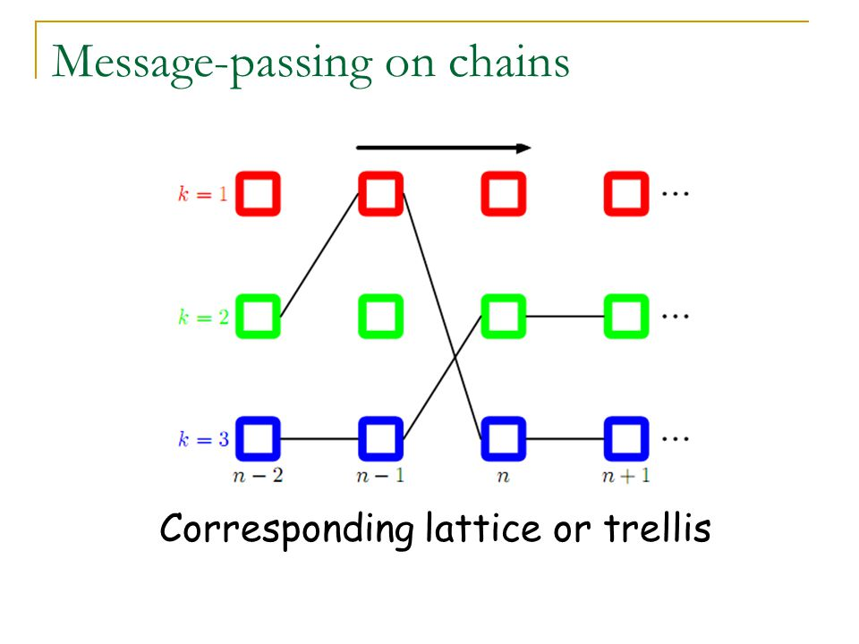 Message-passing on chains Global minimum in linear time Optimization proceeds in two passes: Forward pass (dynamic programming) Backward pass