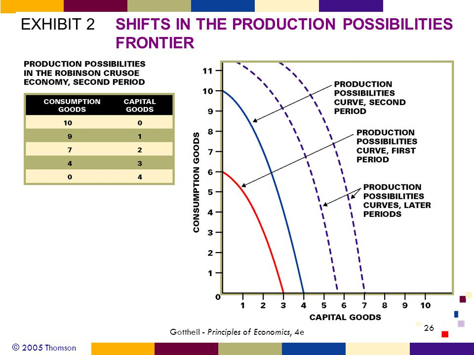 © 2005 Thomson Gottheil - Principles of Economics, 4e 26 EXHIBIT 2SHIFTS IN THE PRODUCTION POSSIBILITIES FRONTIER