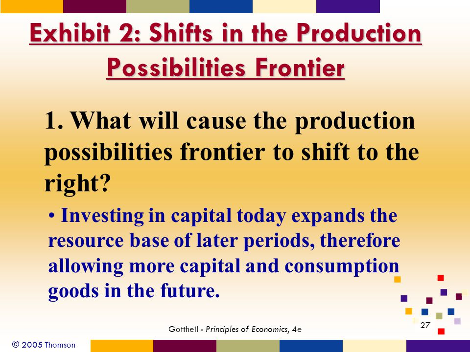© 2005 Thomson Gottheil - Principles of Economics, 4e 27 Exhibit 2: Shifts in the Production Possibilities Frontier 1.