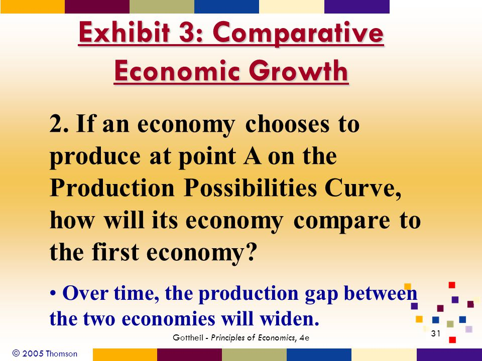 © 2005 Thomson Gottheil - Principles of Economics, 4e 31 Exhibit 3: Comparative Economic Growth 2.