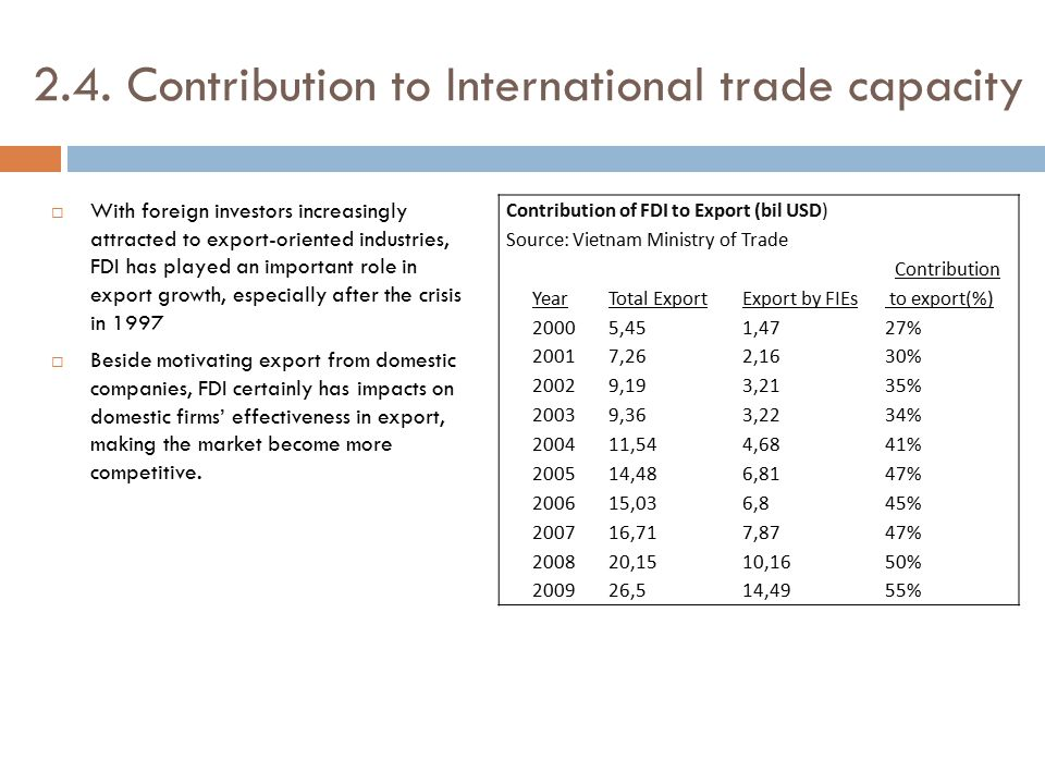 2.4. Contribution to International trade capacity  With foreign investors increasingly attracted to export-oriented industries, FDI has played an imp