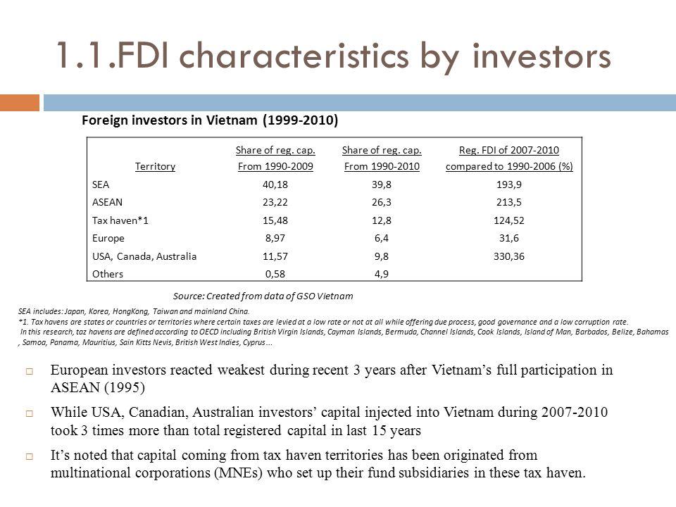 1.1.FDI characteristics by investors Territory Share of reg. cap. From 1990-2009 Share of reg. cap. From 1990-2010 Reg. FDI of 2007-2010 compared to 1