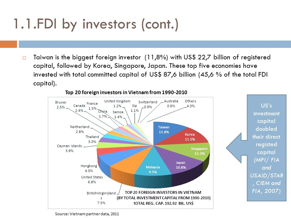 1.1.FDI by investors (cont.)  Taiwan is the biggest foreign investor (11,8%) with US$ 22,7 billion of registered capital, followed by Korea, Singapor
