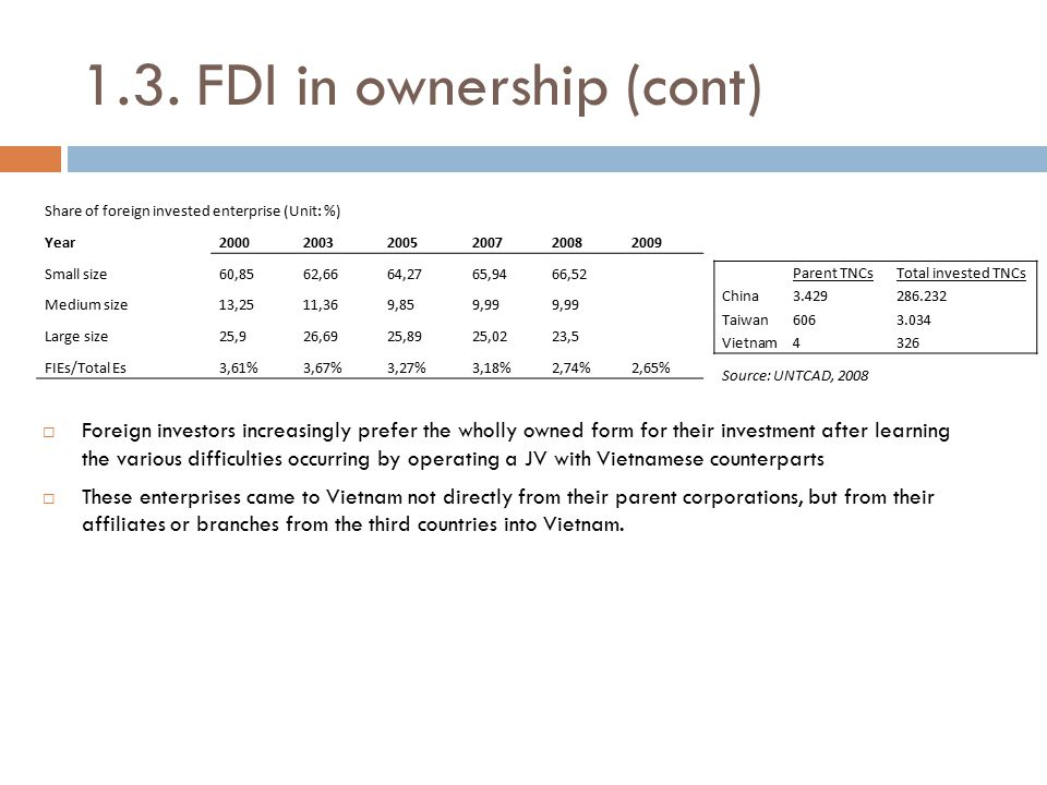 1.3. FDI in ownership (cont)  Foreign investors increasingly prefer the wholly owned form for their investment after learning the various difficultie