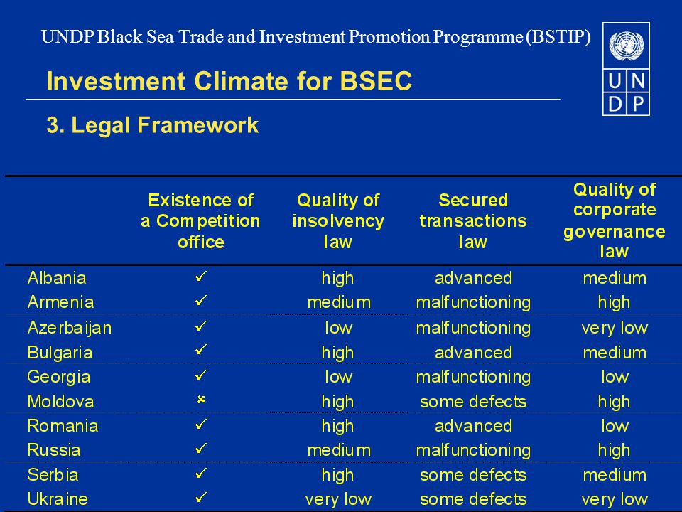 Investment Climate for BSEC 3.