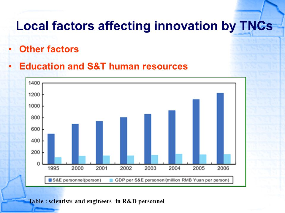 Local factors affecting innovation by TNCs Other factors Education and S&T human resources Table : scientists and engineers in R&D personnel