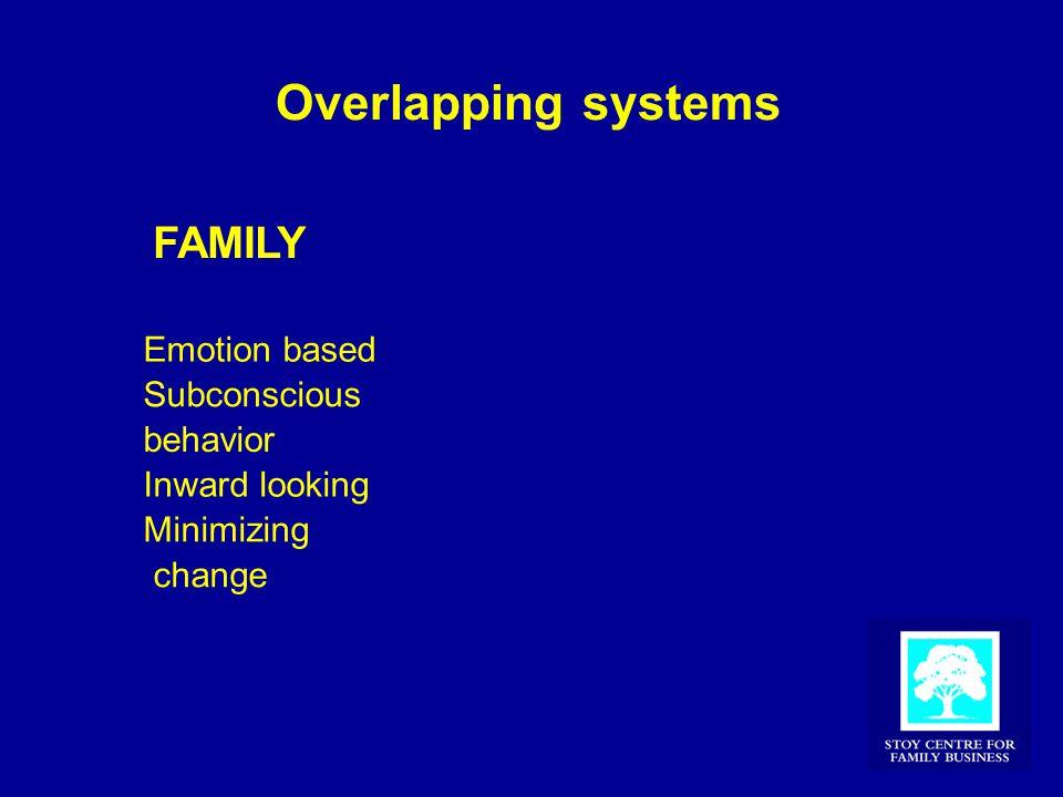 Overlapping systems FAMILY Emotion based Subconscious behavior Inward looking Minimizing change