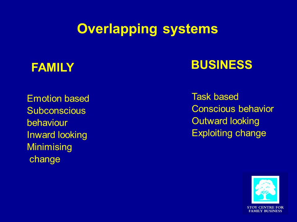 Overlapping systems FAMILY Emotion based Subconscious behaviour Inward looking Minimising change BUSINESS Task based Conscious behavior Outward looking Exploiting change
