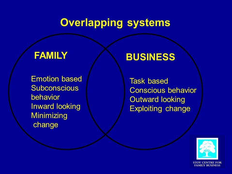 Overlapping systems FAMILY Emotion based Subconscious behavior Inward looking Minimizing change BUSINESS Task based Conscious behavior Outward looking Exploiting change