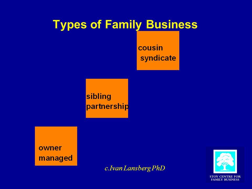 Types of Family Business c.Ivan Lansberg PhD