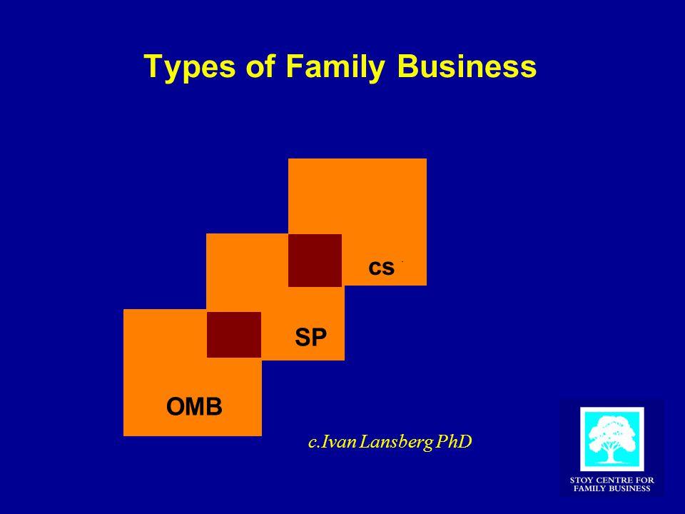Types of Family Business OMB SP cs c.Ivan Lansberg PhD