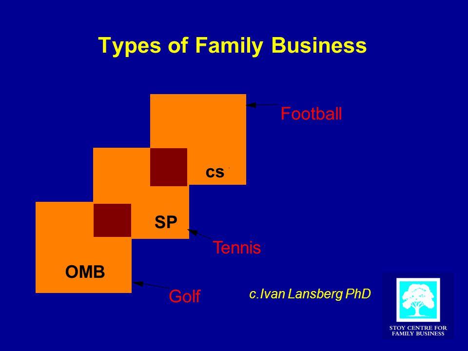 Types of Family Business OMB SP cs Golf Tennis Football c.Ivan Lansberg PhD